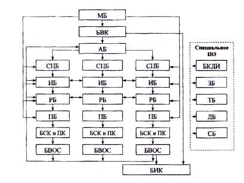 Обобщенная блок-схема сетевого