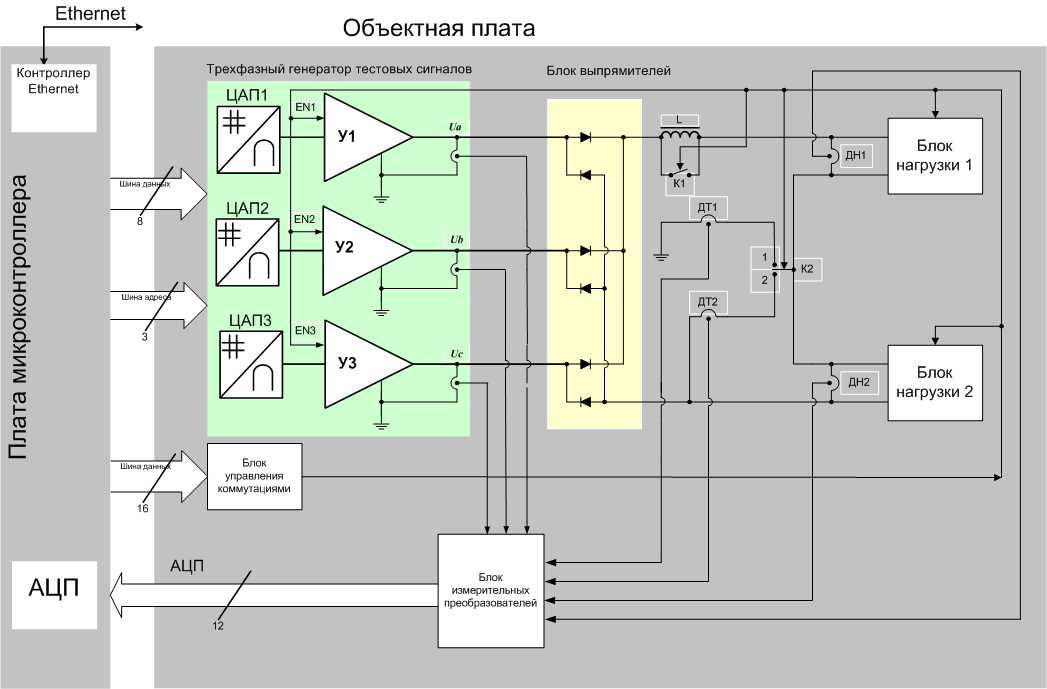 """Рис. 12.31.  Функциональная блок-схема модуля  """"Выпрямительные устройства """".  TMS320F243."""
